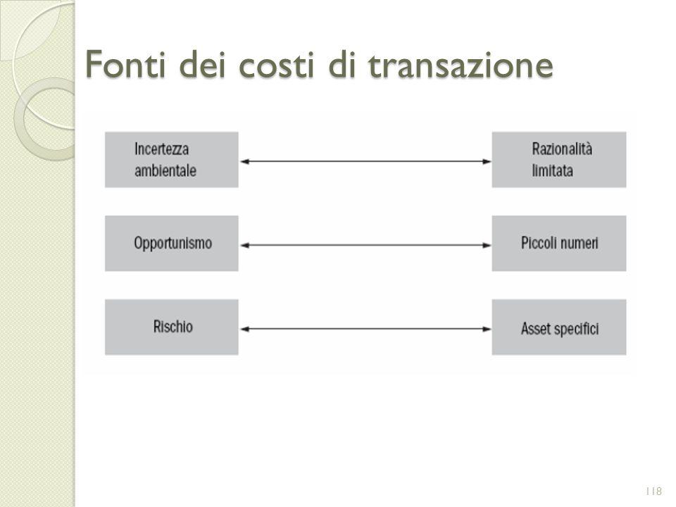 Fonti dei costi di transazione 118