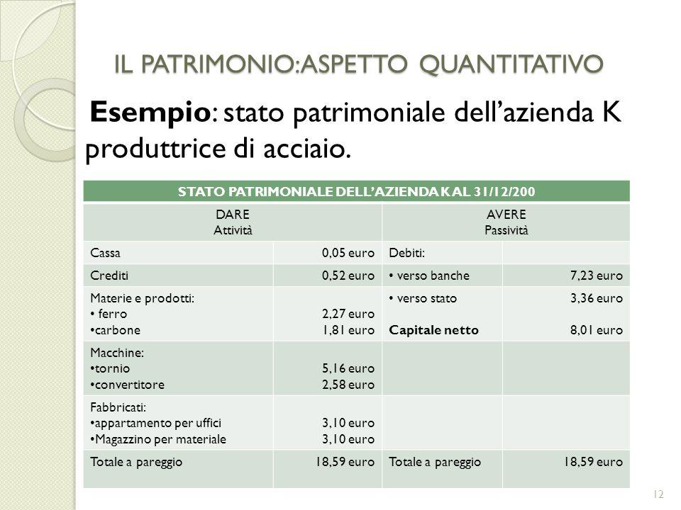 IL PATRIMONIO:ASPETTO QUANTITATIVO Esempio: stato patrimoniale dellazienda K produttrice di acciaio. 12 STATO PATRIMONIALE DELLAZIENDA K AL 31/12/200