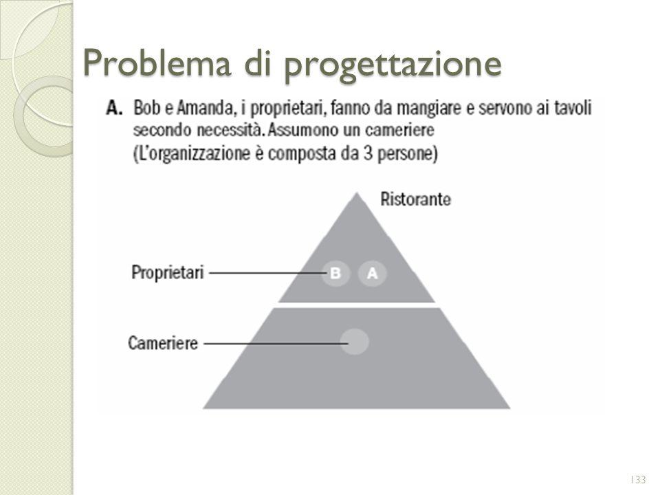 Problema di progettazione 133