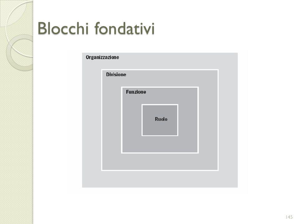 Blocchi fondativi 145