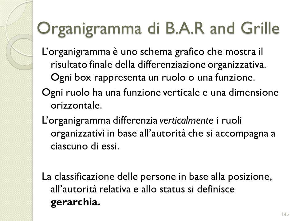 Organigramma di B.A.R and Grille Lorganigramma è uno schema grafico che mostra il risultato finale della differenziazione organizzativa. Ogni box rapp