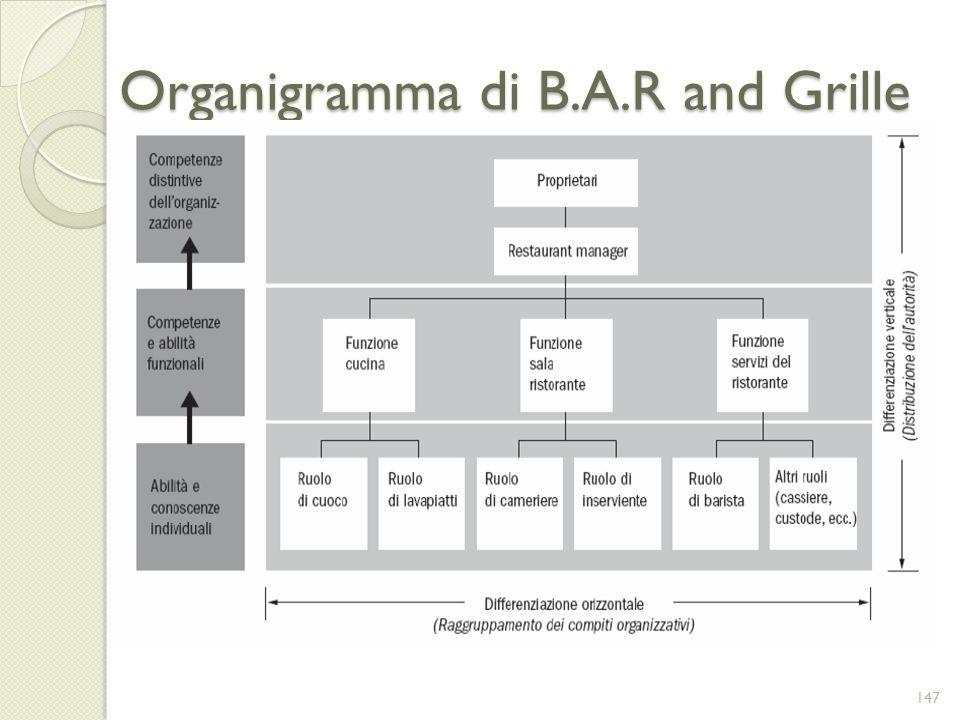 Organigramma di B.A.R and Grille 147