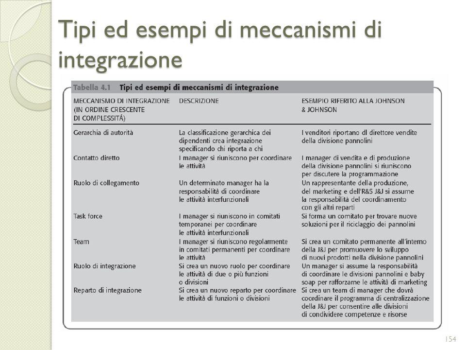 Tipi ed esempi di meccanismi di integrazione 154