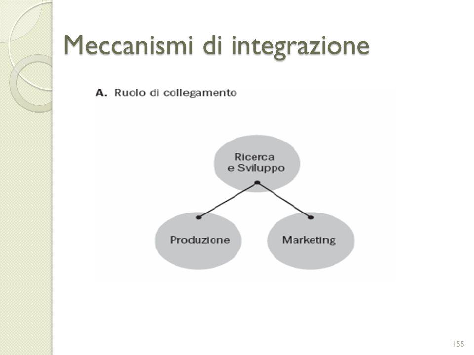Meccanismi di integrazione 155