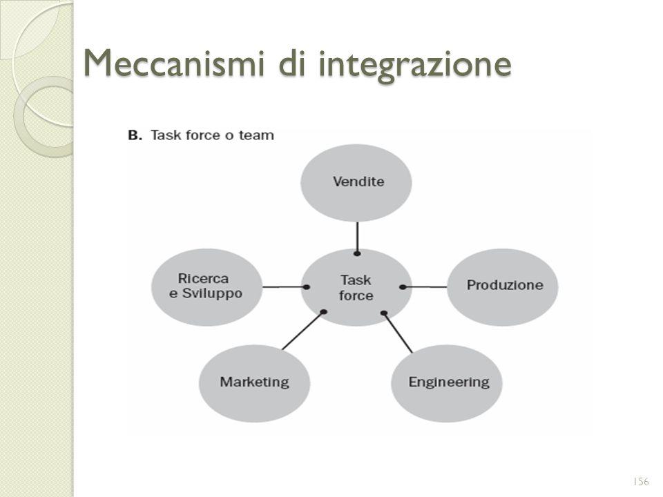 Meccanismi di integrazione 156