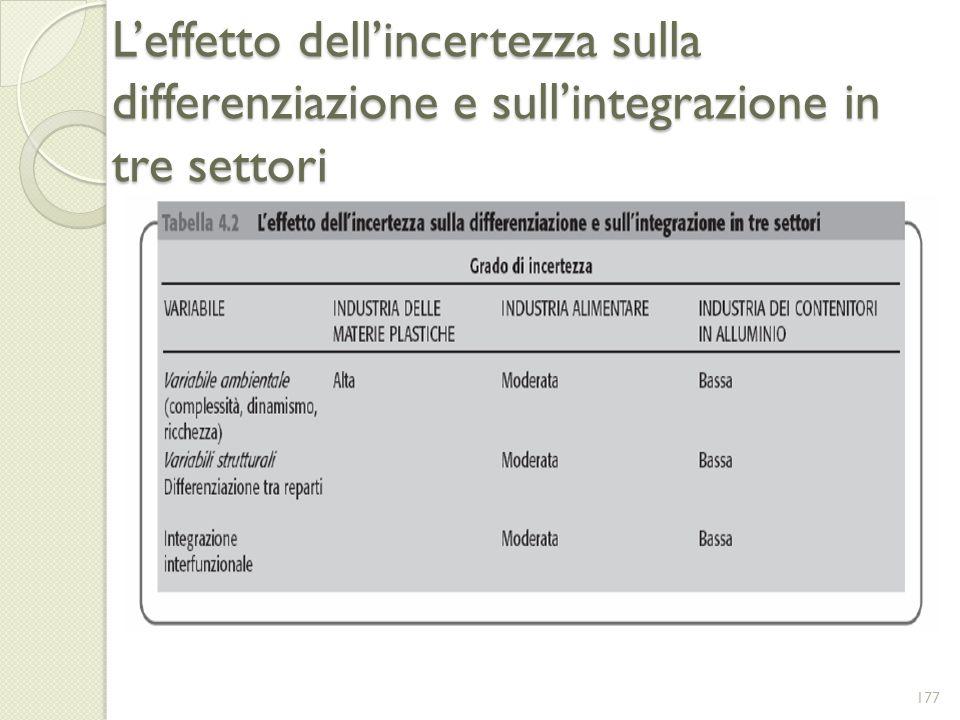 Leffetto dellincertezza sulla differenziazione e sullintegrazione in tre settori 177