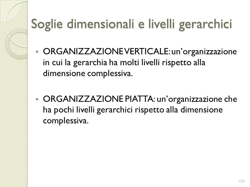 Soglie dimensionali e livelli gerarchici ORGANIZZAZIONE VERTICALE: unorganizzazione in cui la gerarchia ha molti livelli rispetto alla dimensione comp