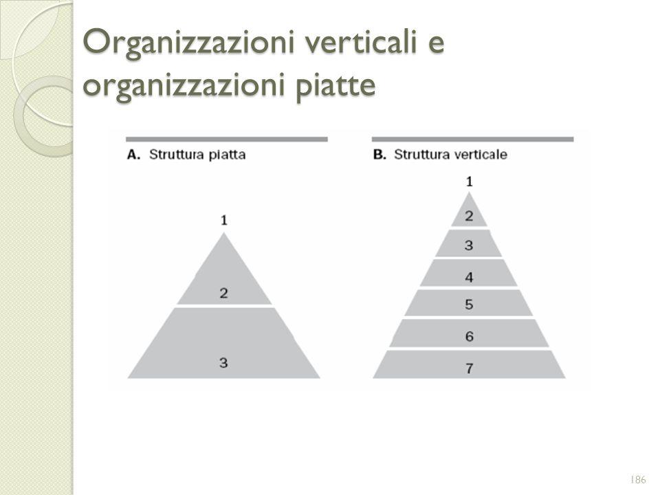 Organizzazioni verticali e organizzazioni piatte 186