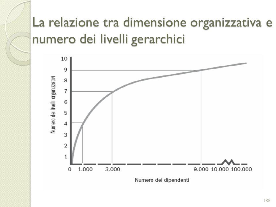 La relazione tra dimensione organizzativa e numero dei livelli gerarchici 188