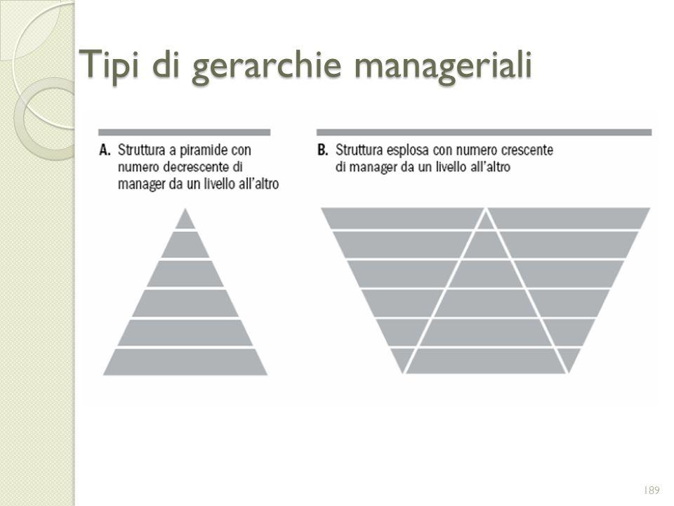 Tipi di gerarchie manageriali 189