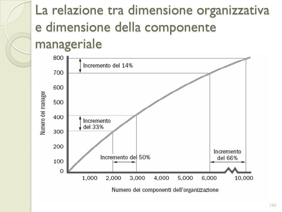 La relazione tra dimensione organizzativa e dimensione della componente manageriale 190