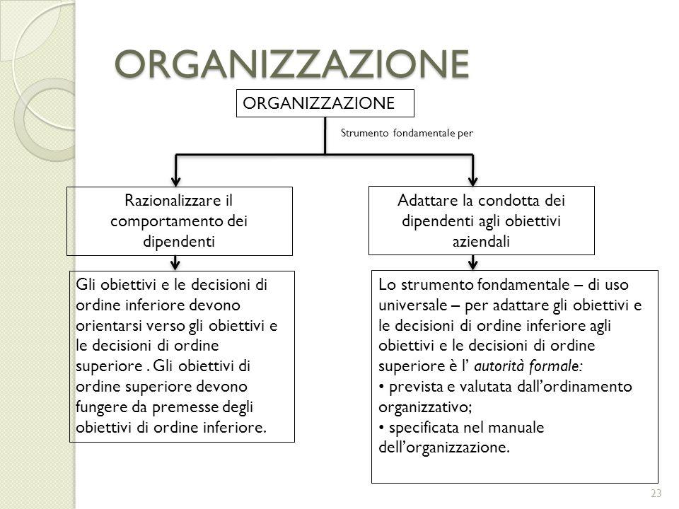 ORGANIZZAZIONE ORGANIZZAZIONE Adattare la condotta dei dipendenti agli obiettivi aziendali Lo strumento fondamentale – di uso universale – per adattar