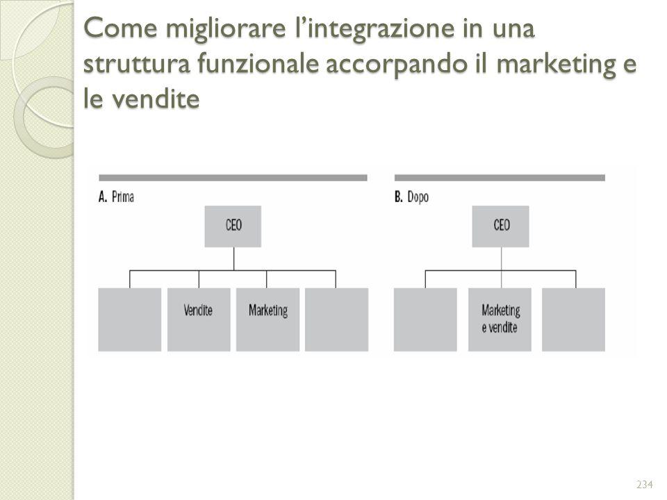 Come migliorare lintegrazione in una struttura funzionale accorpando il marketing e le vendite 234