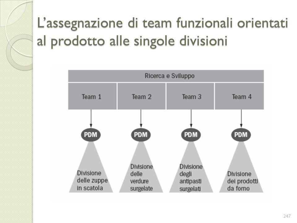 Lassegnazione di team funzionali orientati al prodotto alle singole divisioni 247