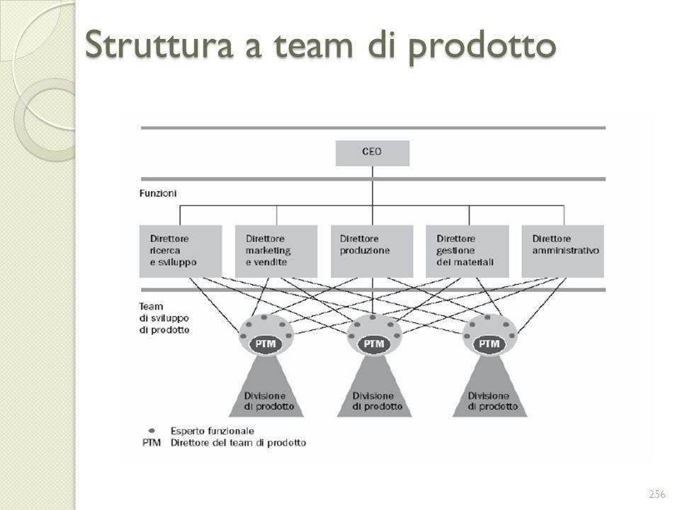 Struttura a team di prodotto 256