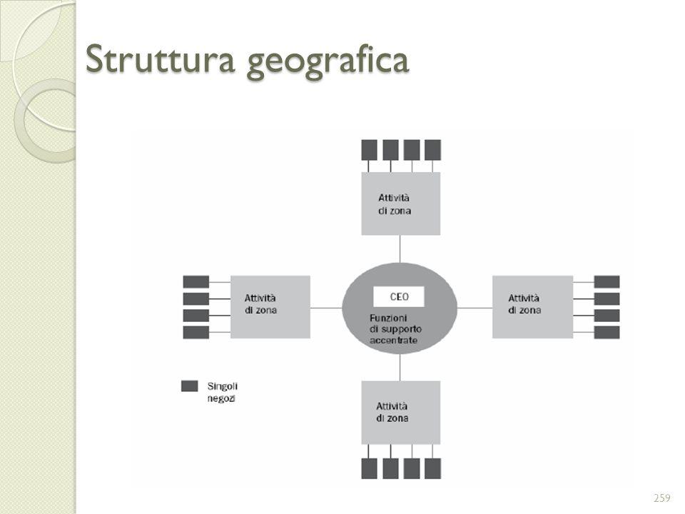 Struttura geografica 259