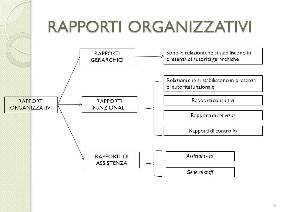 RAPPORTI ORGANIZZATIVI RAPPORTI GERARCHICI RAPPORTI FUNZIONALI RAPPORTI DI ASSISTENZA RAPPORTI ORGANIZZATIVI Sono le relazioni che si stabiliscono in