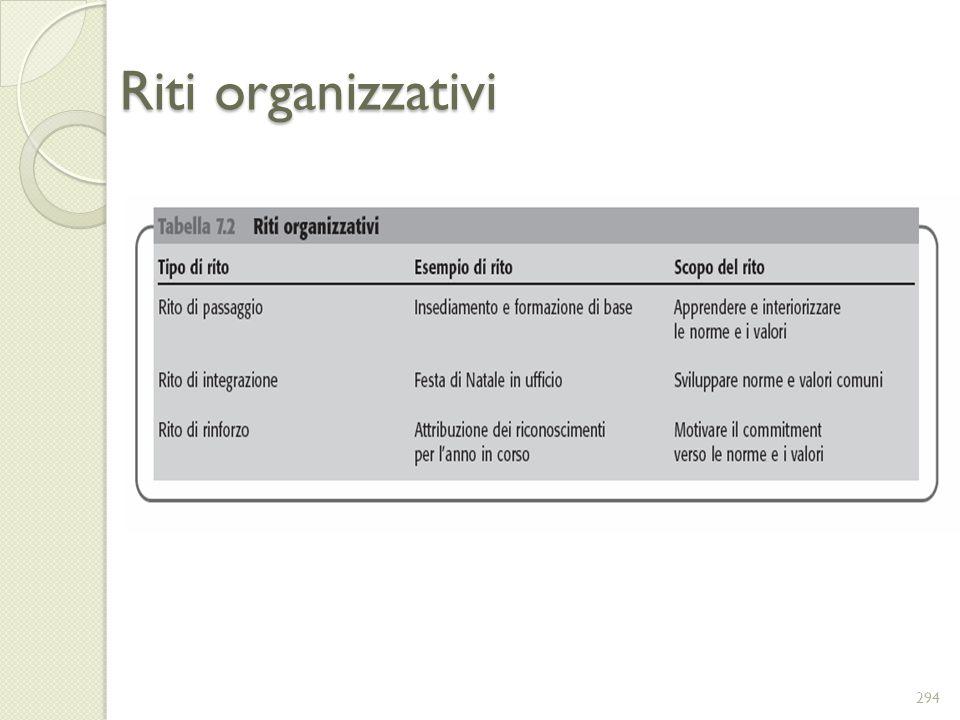 Riti organizzativi 294
