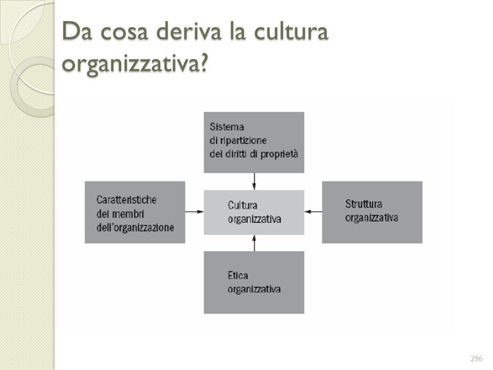 Da cosa deriva la cultura organizzativa? 296