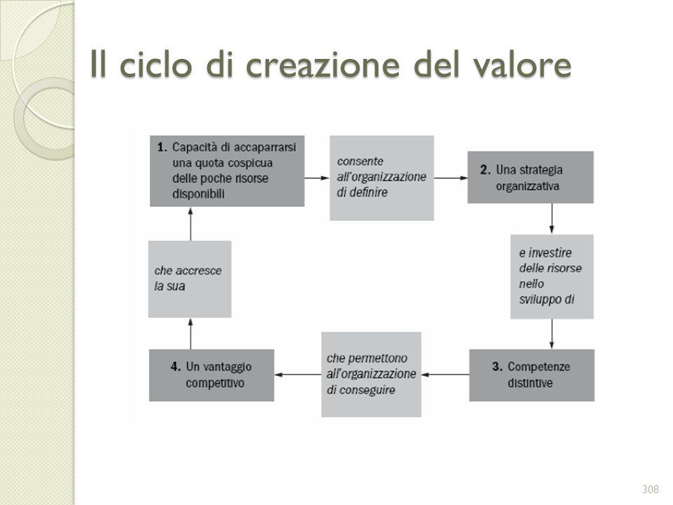 Il ciclo di creazione del valore 308