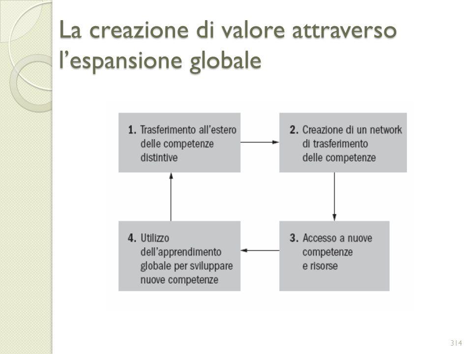 La creazione di valore attraverso lespansione globale 314