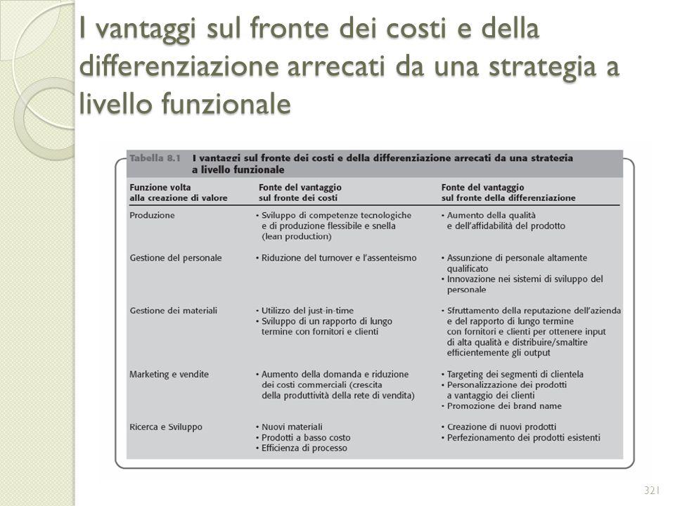 I vantaggi sul fronte dei costi e della differenziazione arrecati da una strategia a livello funzionale 321
