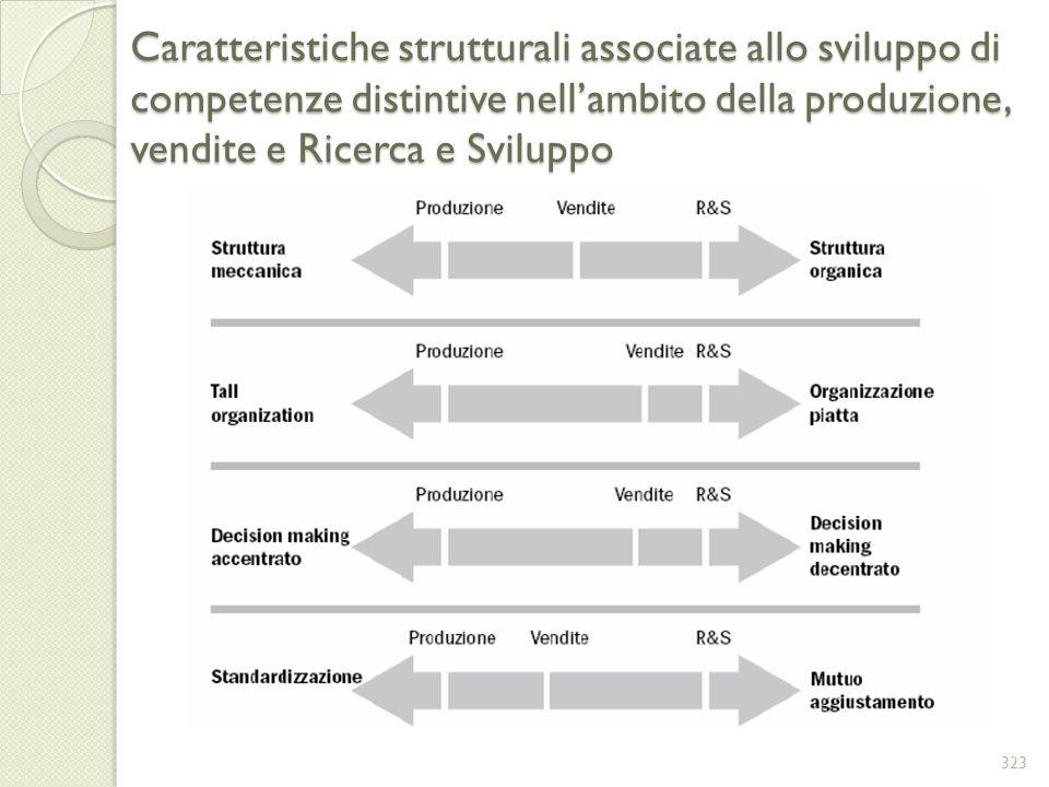 Caratteristiche strutturali associate allo sviluppo di competenze distintive nellambito della produzione, vendite e Ricerca e Sviluppo 323