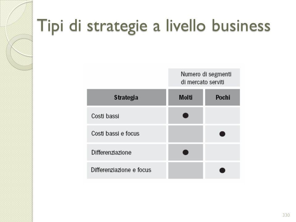 Tipi di strategie a livello business 330