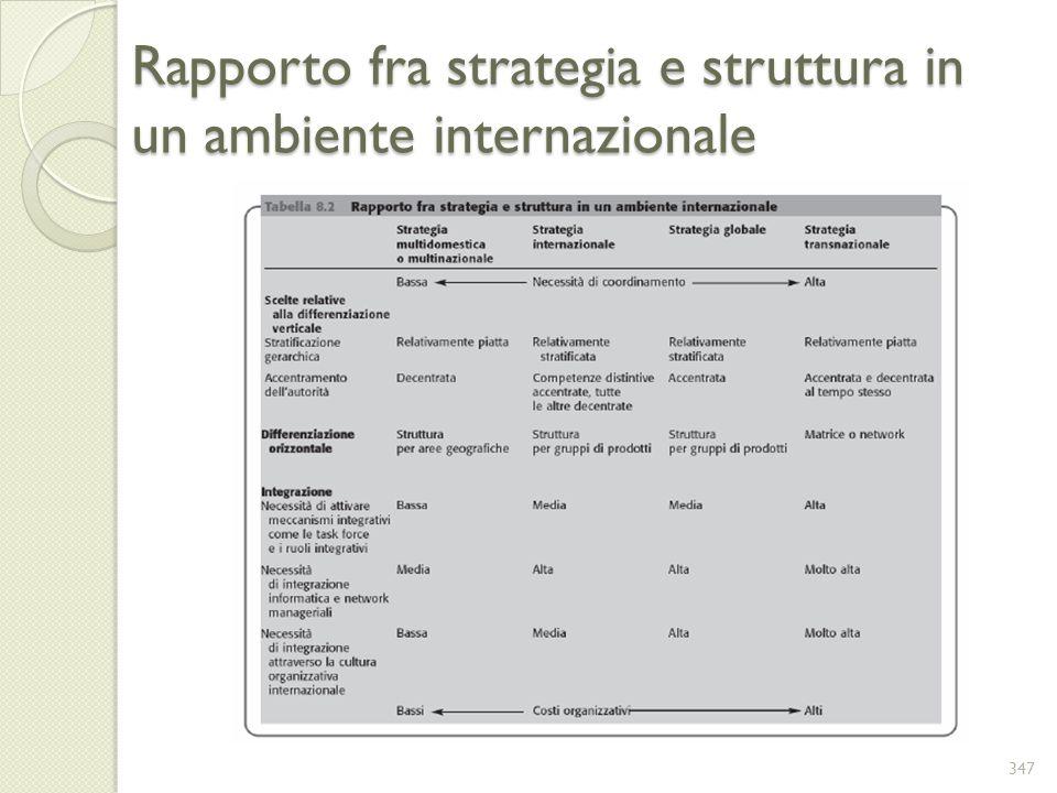 Rapporto fra strategia e struttura in un ambiente internazionale 347