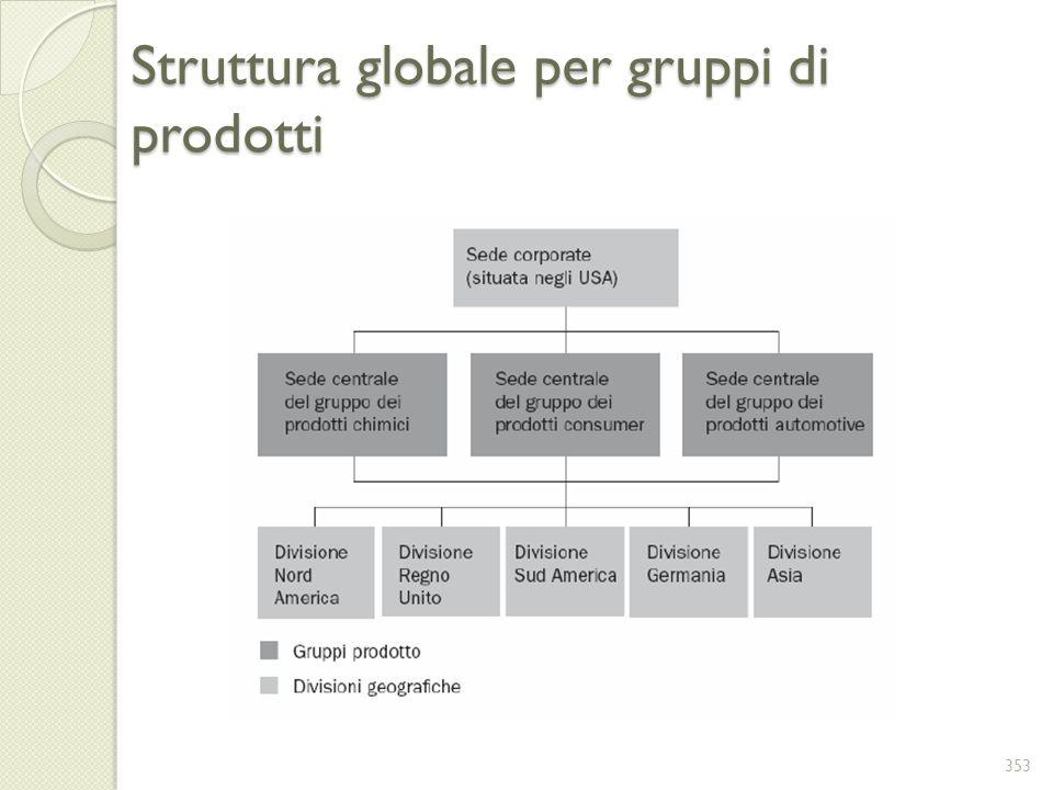 Struttura globale per gruppi di prodotti 353