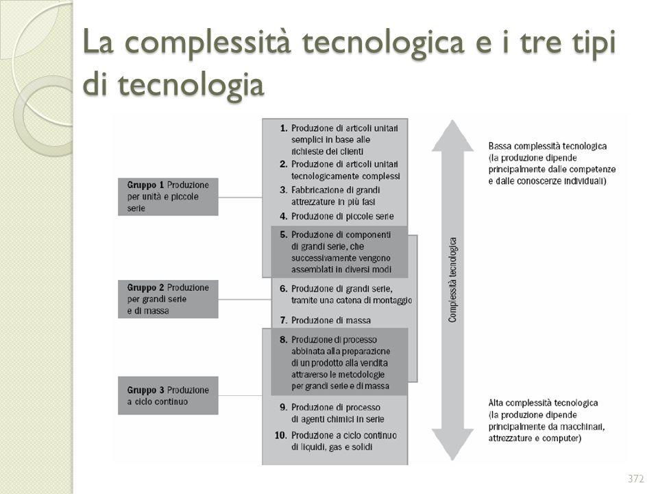 La complessità tecnologica e i tre tipi di tecnologia 372