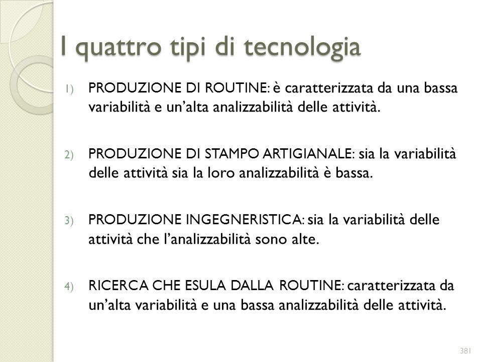 I quattro tipi di tecnologia 1) PRODUZIONE DI ROUTINE: è caratterizzata da una bassa variabilità e unalta analizzabilità delle attività. 2) PRODUZIONE