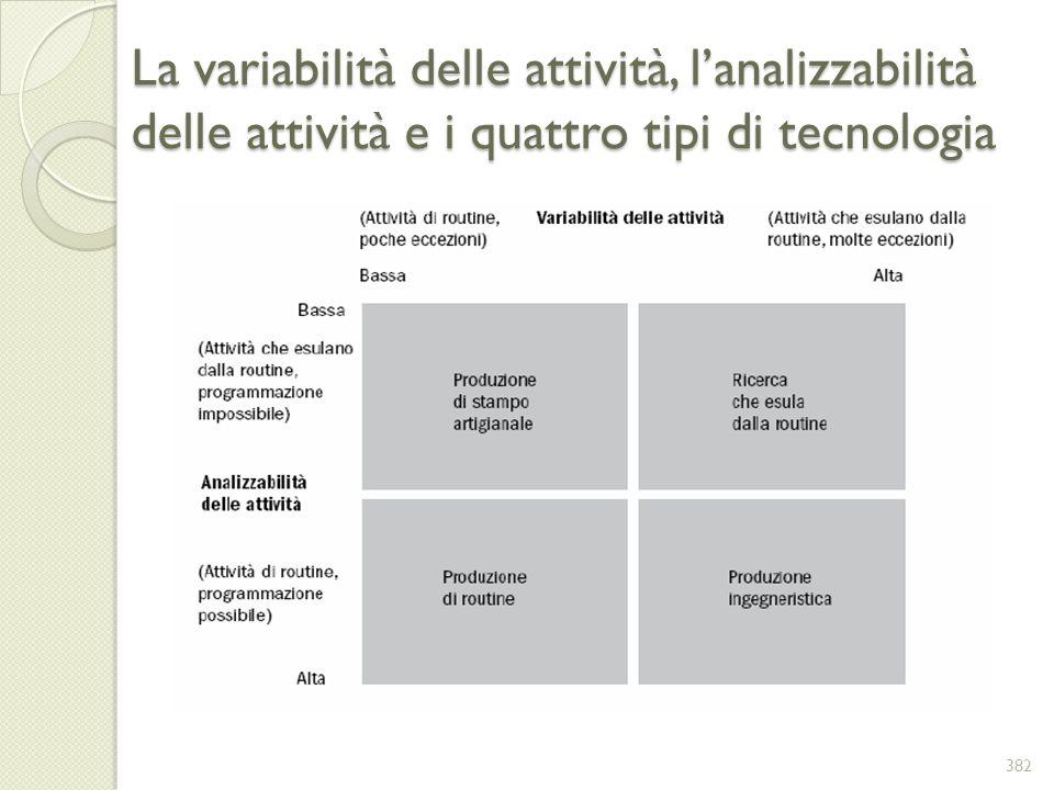 La variabilità delle attività, lanalizzabilità delle attività e i quattro tipi di tecnologia 382