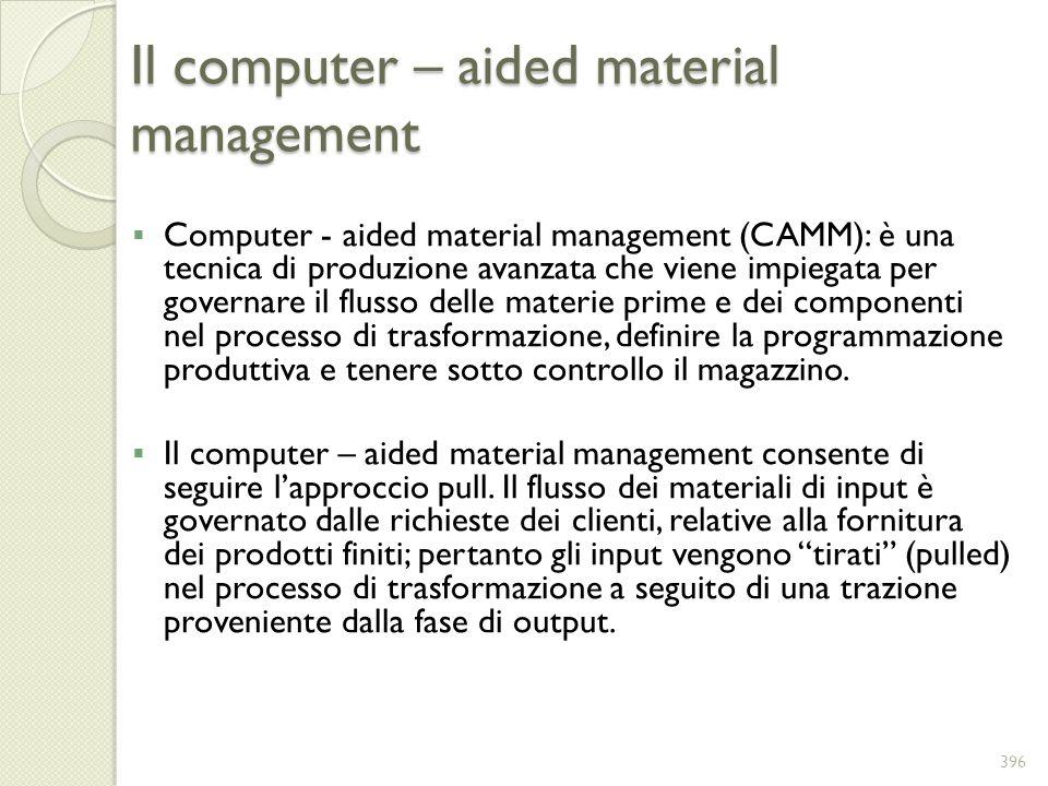 Il computer – aided material management Computer - aided material management (CAMM): è una tecnica di produzione avanzata che viene impiegata per gove