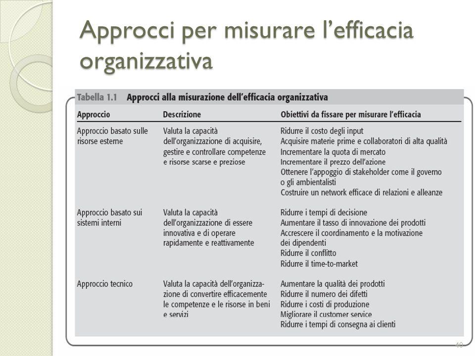 Approcci per misurare lefficacia organizzativa 40