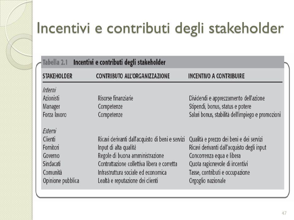 Incentivi e contributi degli stakeholder 47