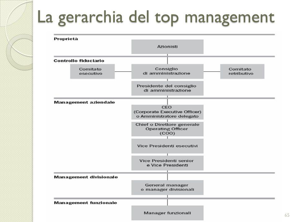 La gerarchia del top management 65