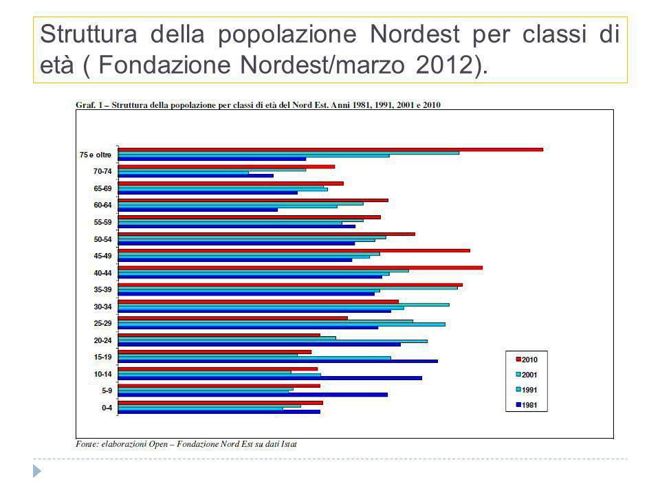 Struttura della popolazione Nordest per classi di età ( Fondazione Nordest/marzo 2012).