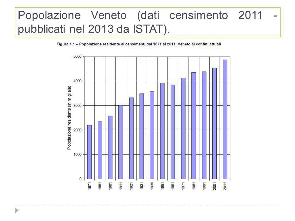Variazioni intercensuarie 2001/2011 Veneto.
