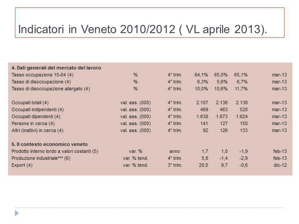 Indicatori in Veneto 2010/2012 ( VL aprile 2013).