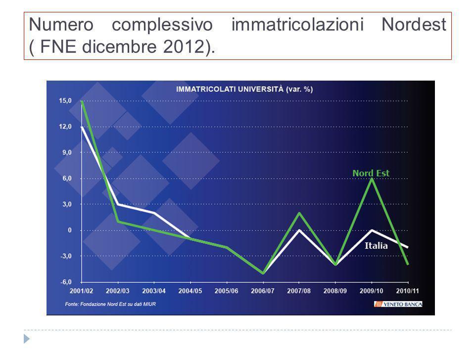 Numero complessivo immatricolazioni Nordest ( FNE dicembre 2012).