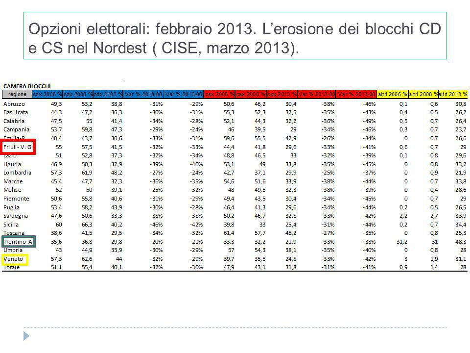 Opzioni elettorali: febbraio 2013. Lerosione dei blocchi CD e CS nel Nordest ( CISE, marzo 2013).