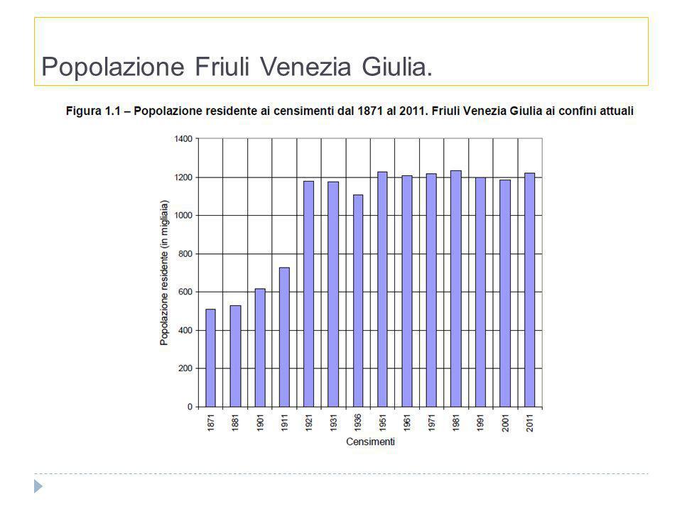 Distribuzione della popolazione Friuli e indici di vecchiaia.