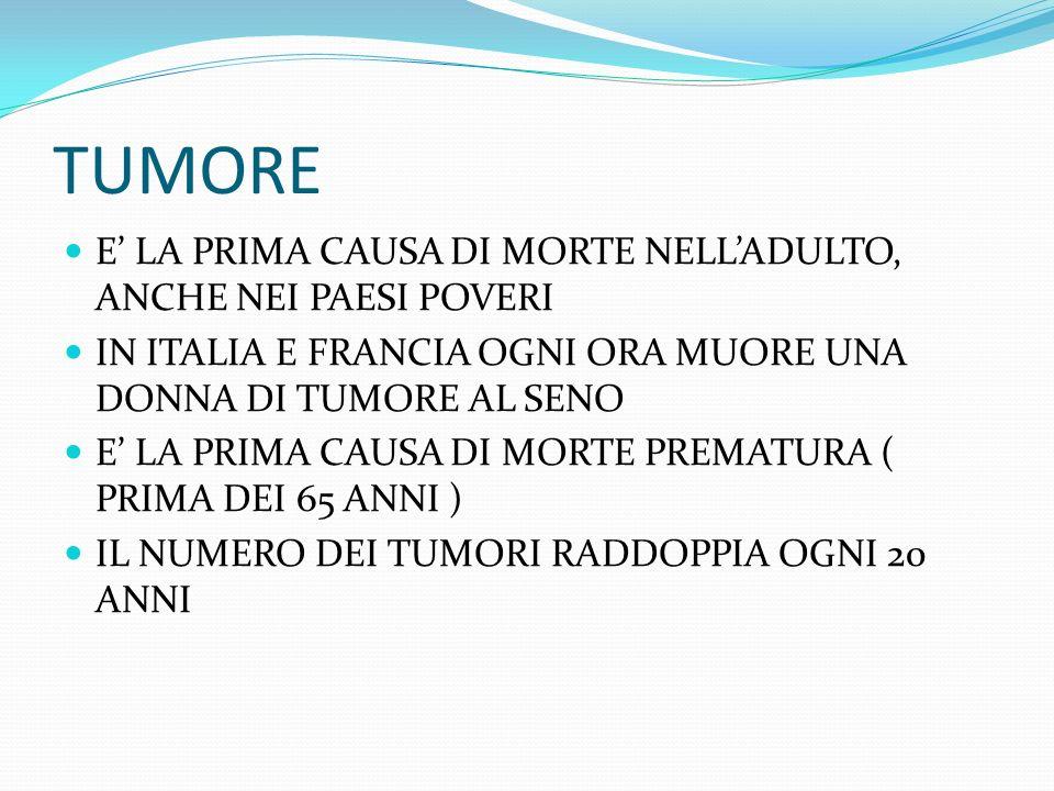 TUMORE E LA PRIMA CAUSA DI MORTE NELLADULTO, ANCHE NEI PAESI POVERI IN ITALIA E FRANCIA OGNI ORA MUORE UNA DONNA DI TUMORE AL SENO E LA PRIMA CAUSA DI MORTE PREMATURA ( PRIMA DEI 65 ANNI ) IL NUMERO DEI TUMORI RADDOPPIA OGNI 20 ANNI