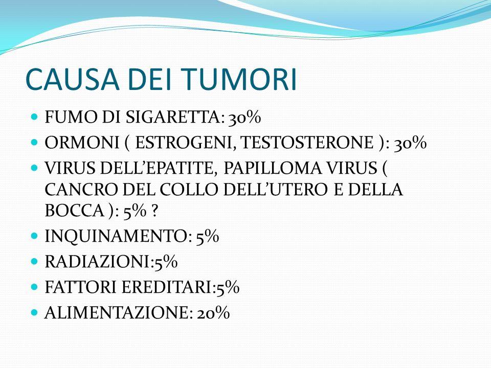 CAUSA DEI TUMORI FUMO DI SIGARETTA: 30% ORMONI ( ESTROGENI, TESTOSTERONE ): 30% VIRUS DELLEPATITE, PAPILLOMA VIRUS ( CANCRO DEL COLLO DELLUTERO E DELLA BOCCA ): 5% .