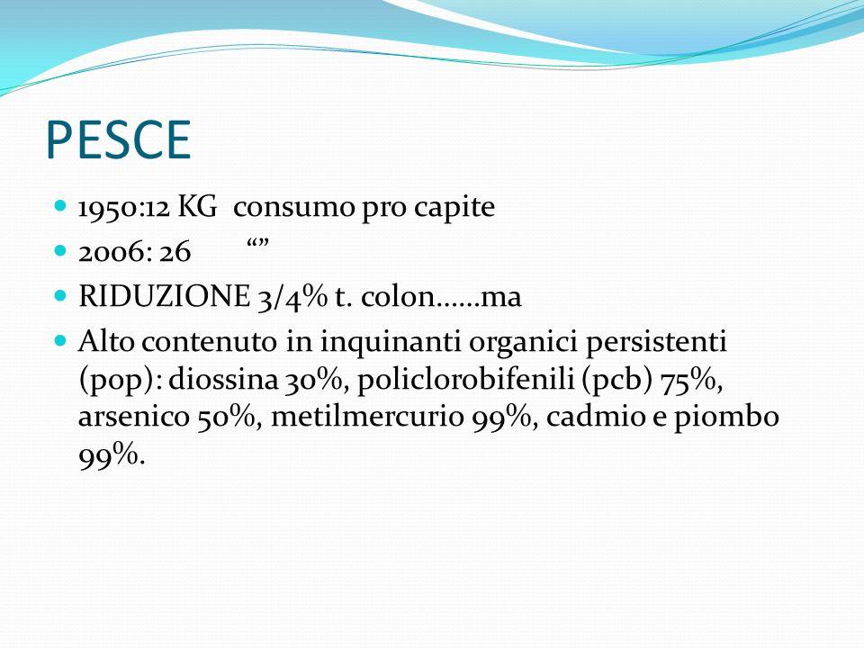 PESCE 1950:12 KG consumo pro capite 2006: 26 RIDUZIONE 3/4% t. colon……ma Alto contenuto in inquinanti organici persistenti (pop): diossina 30%, policl