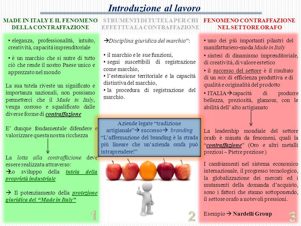 Agenda Made in Italy e il fenomeno della contraffazione Strumenti di tutela per chi effettua la contraffazione Fenomeno della contraffazione nel settore orafo Considerazioni personali