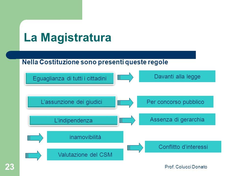 La Magistratura Nella Costituzione sono presenti queste regole Eguaglianza di tutti i cittadini Davanti alla legge Lassunzione dei giudici Per concors