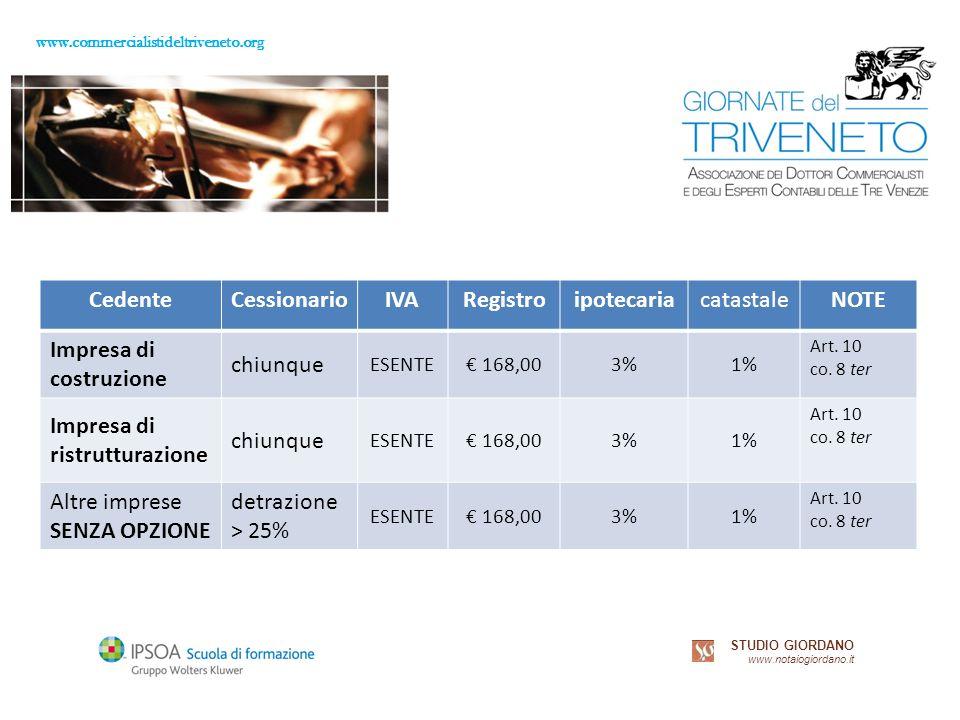 www.commercialistideltriveneto.org STUDIO GIORDANO www.notaiogiordano.it CedenteCessionarioIVARegistroipotecariacatastaleNOTE Impresa di costruzione chiunque ESENTE 168,003%1% Art.