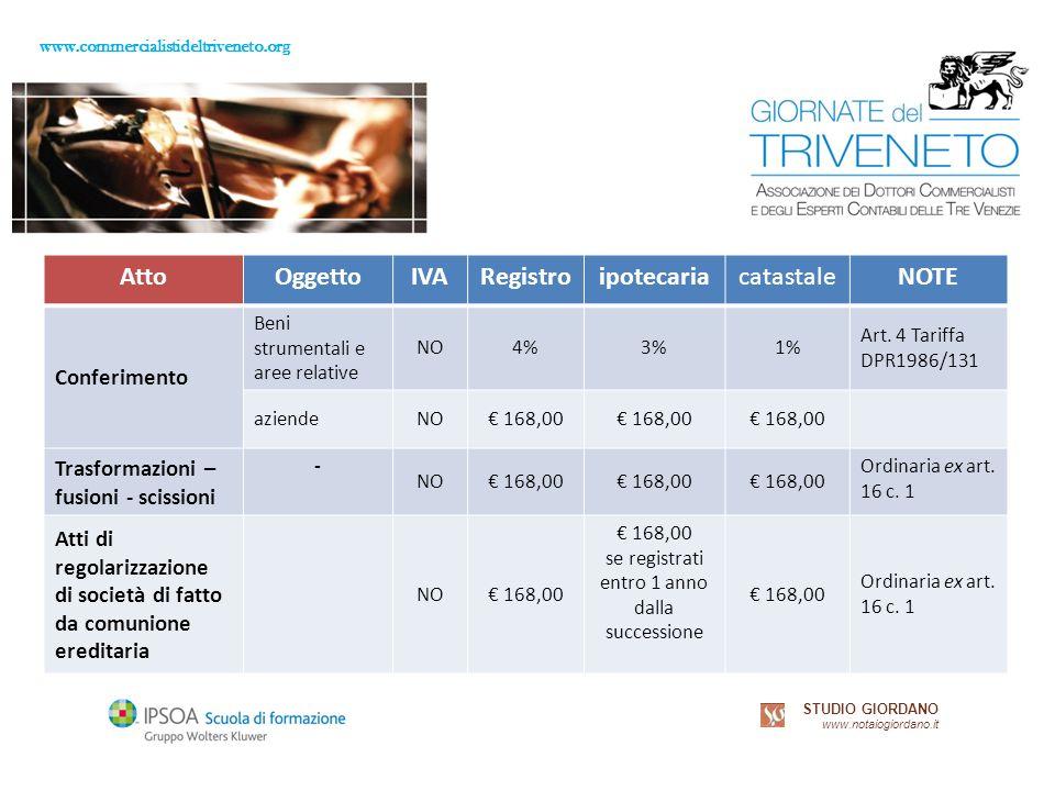 www.commercialistideltriveneto.org STUDIO GIORDANO www.notaiogiordano.it AttoOggettoIVARegistroipotecariacatastaleNOTE Conferimento Beni strumentali e aree relative NO4%3%1% Art.